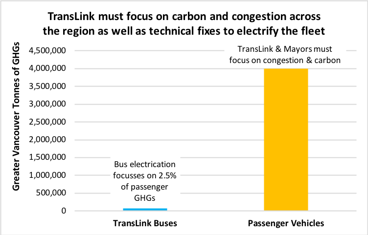 TRANSLINK BUS ELECTRIFICATION: SMART INVESTMENT & TIME TO MOVE BEYOND TECHNICAL FIXES